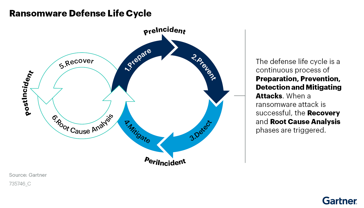 The defense life cycle of ransomware protection: prepare, prevent, detect, remediate and recover