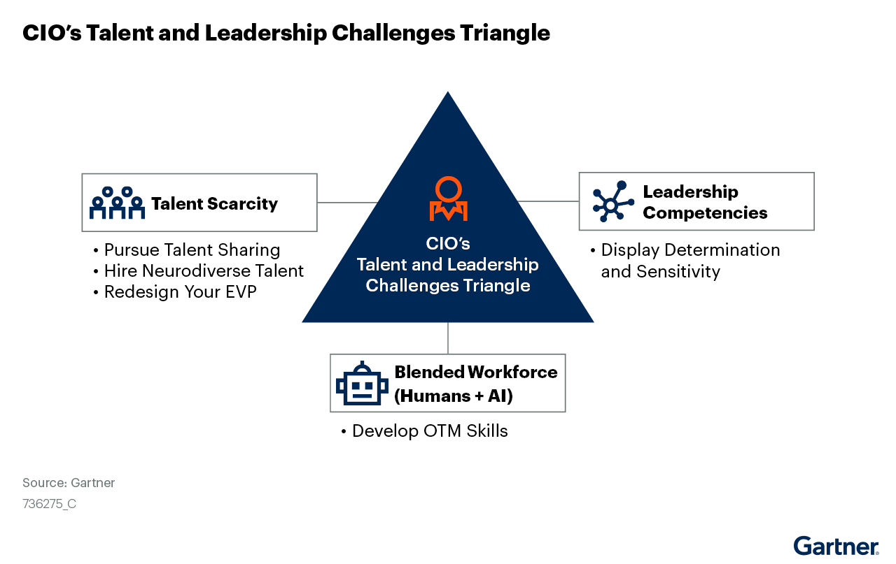 CIO's Talent and Leadership Challenges Triangle