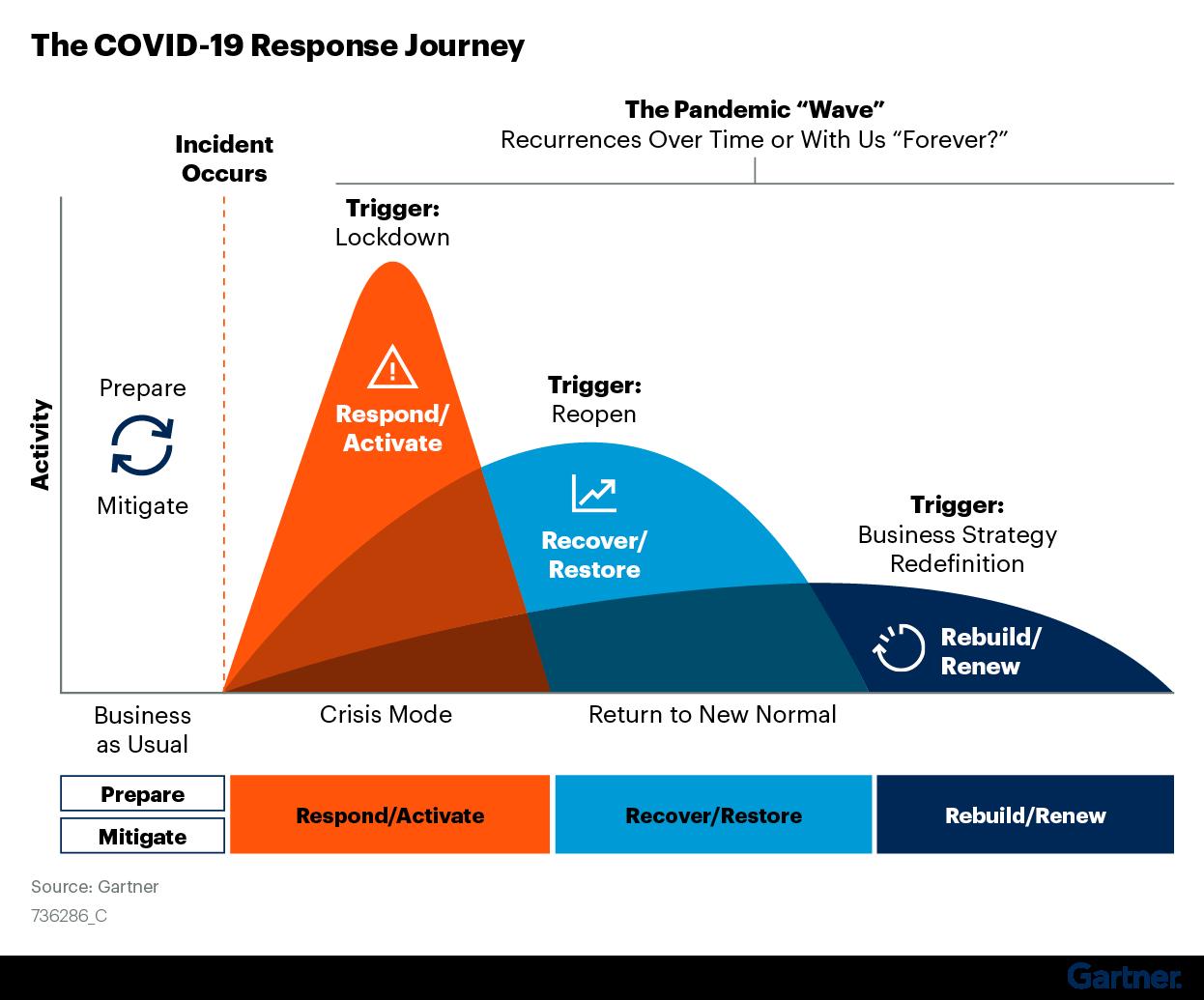 Figure 2: The COVID-19 Response Journey