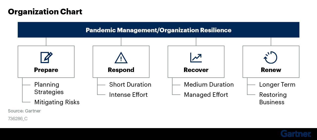 Figure 3: Organizational Chart
