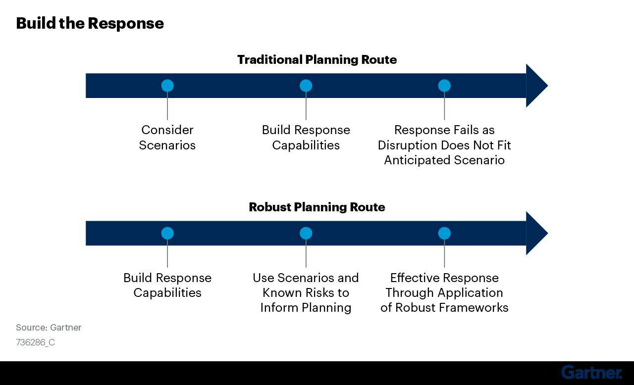 Figure 4: Build the Response