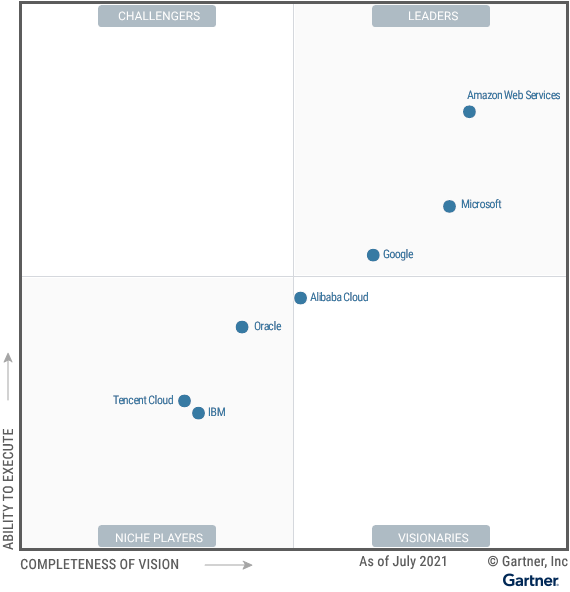 Magic Quadrant for Cloud Infrastructure and Platform Services