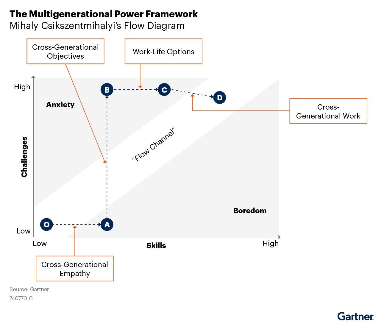 Flow diagram of the Multigenerational Power Framework.