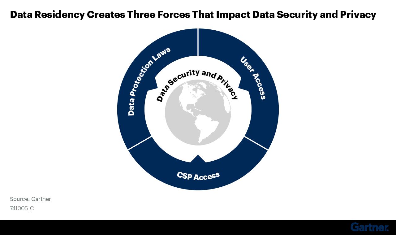 Um círculo com 3 setas apontadas para dentro para representar 3 impactos geográficos diferentes na segurança dos dados.