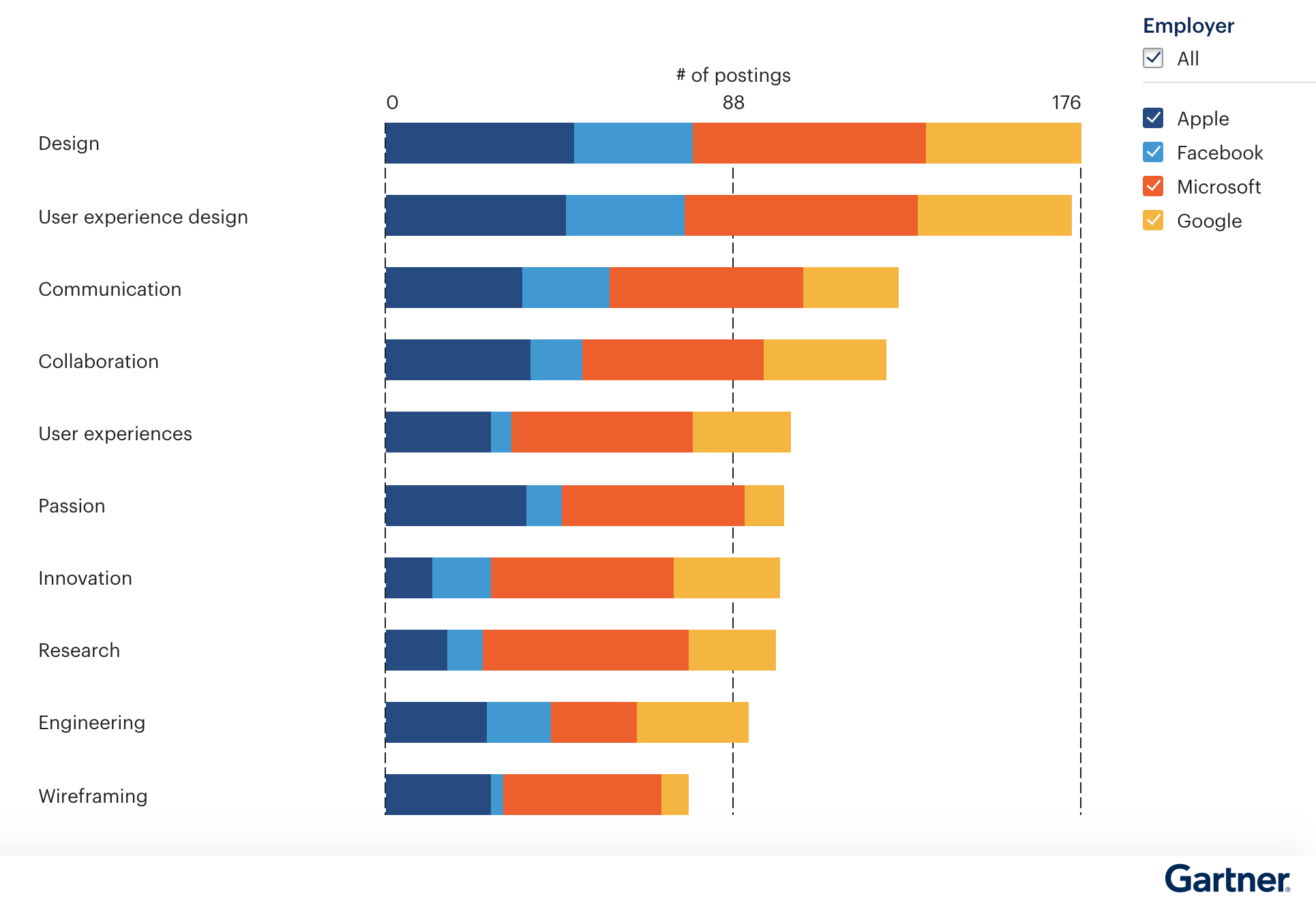 Figure 3. Top Skills for Different Employers