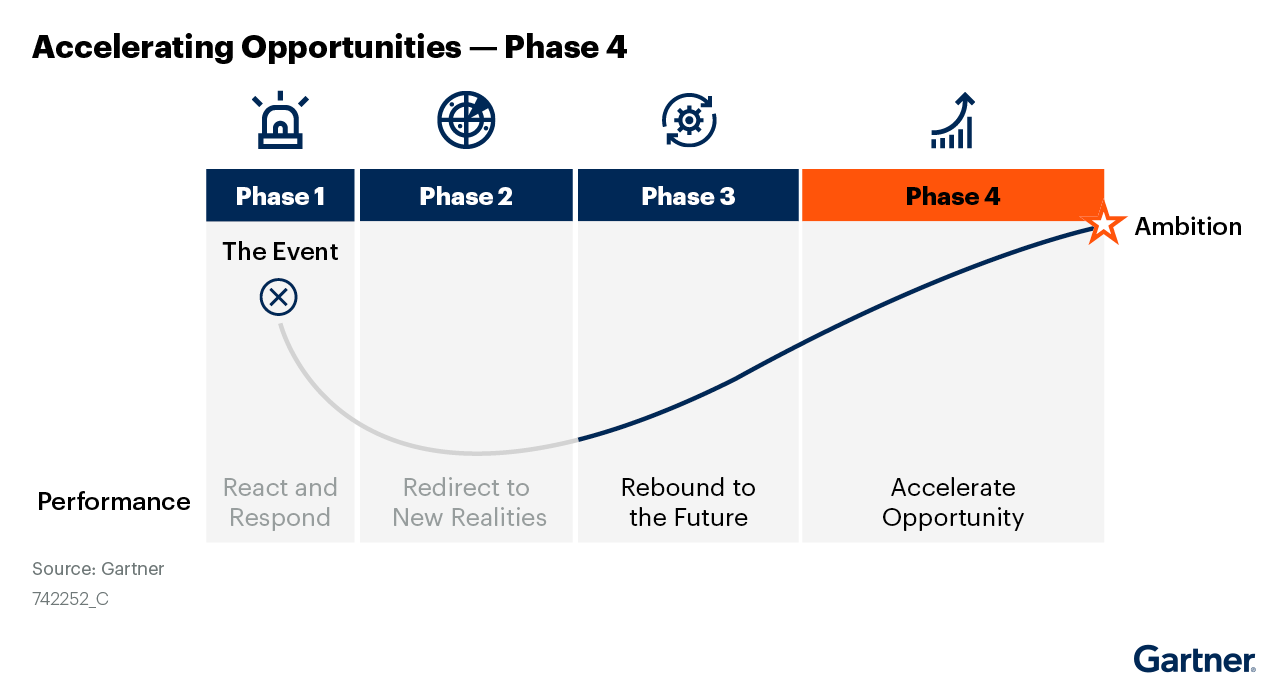 Figure 1: Accelerating Opportunities — Phase 4