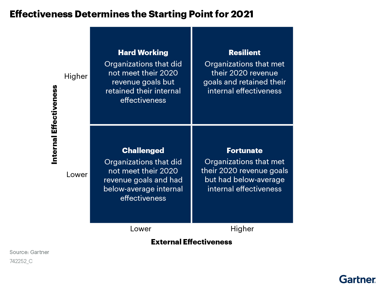 Figure 2: Effectiveness Determines the Starting Point for 2021