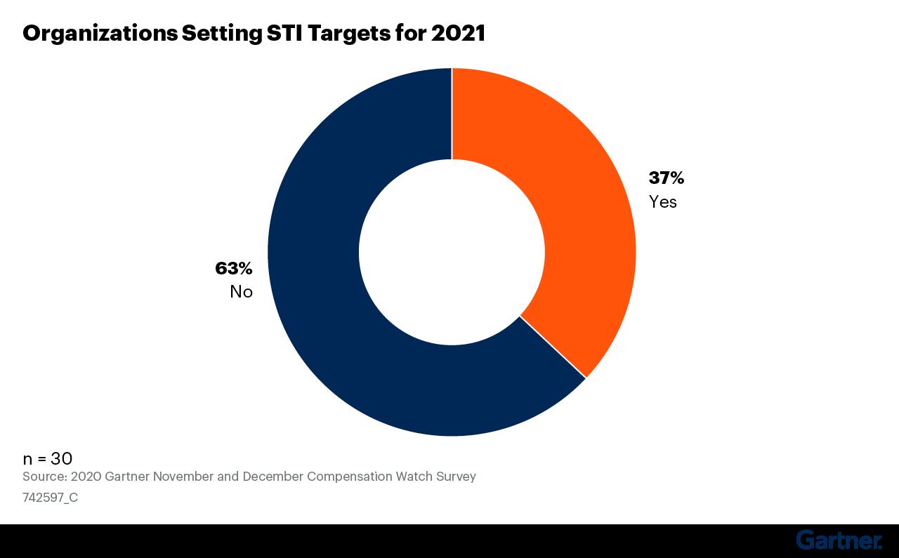 Figure 10: Organizations Setting STI Targets for 2021