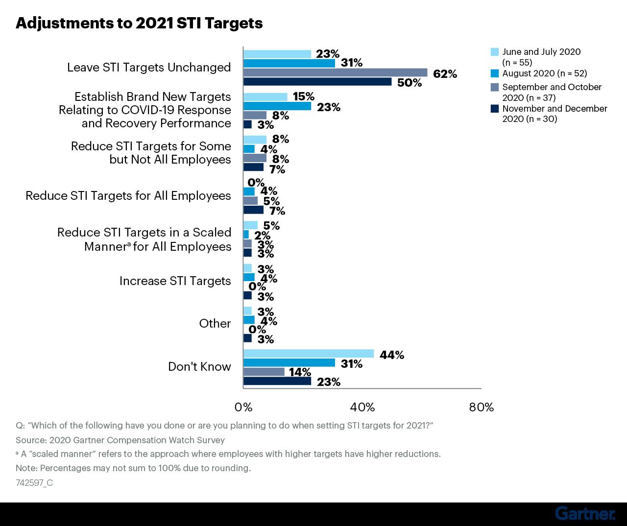 Figure 11: Adjustments to 2021 STI Targets