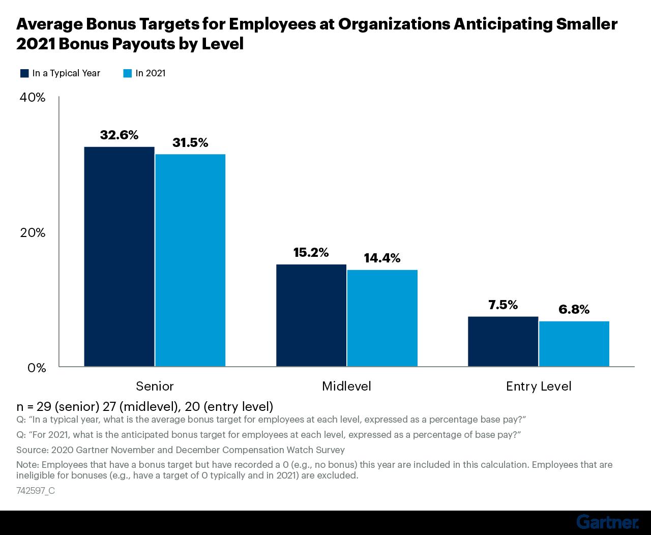 Figure 13: Average Bonus Targets for Employees at Organizations Anticipating Smaller 2021 Bonus Payouts by Level