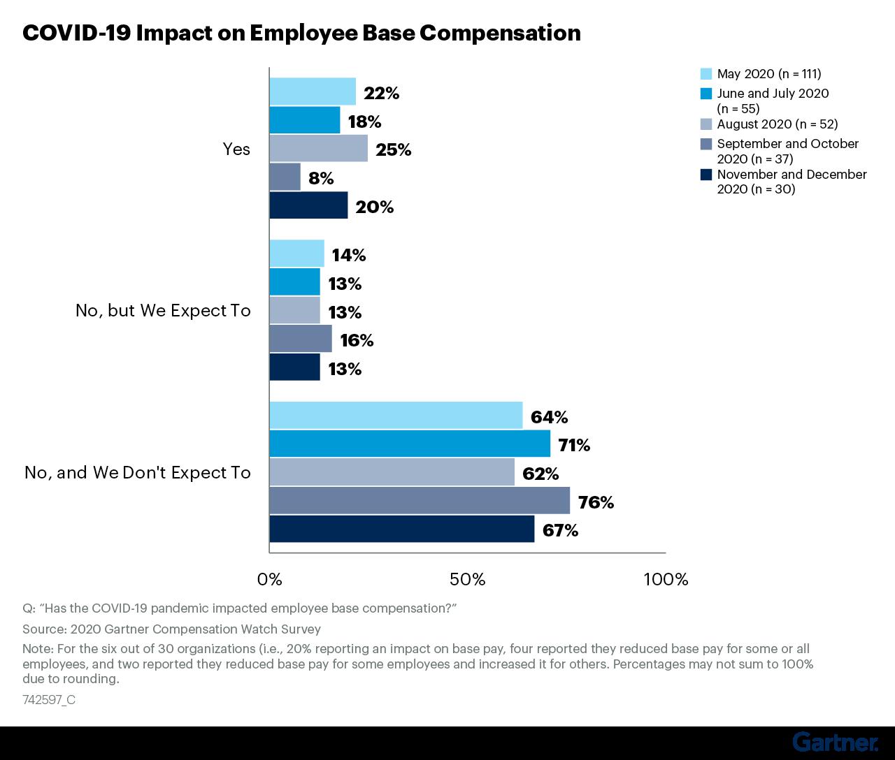 Figure 15: COVID-19 Impact on Employee Base Compensation