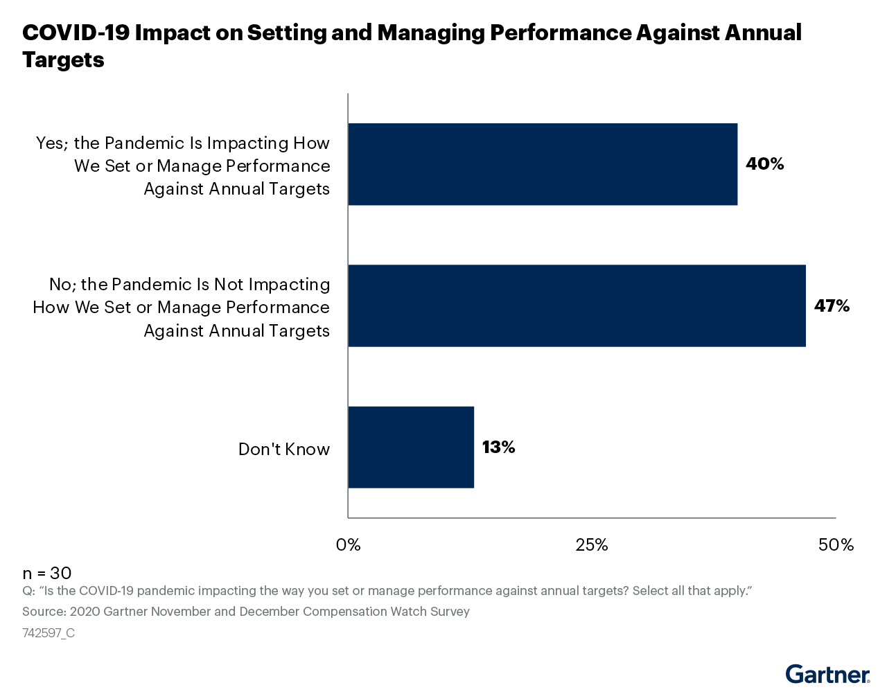 Figure 16: COVID-19 Impact on Setting and Managing Performance Against Annual Targets