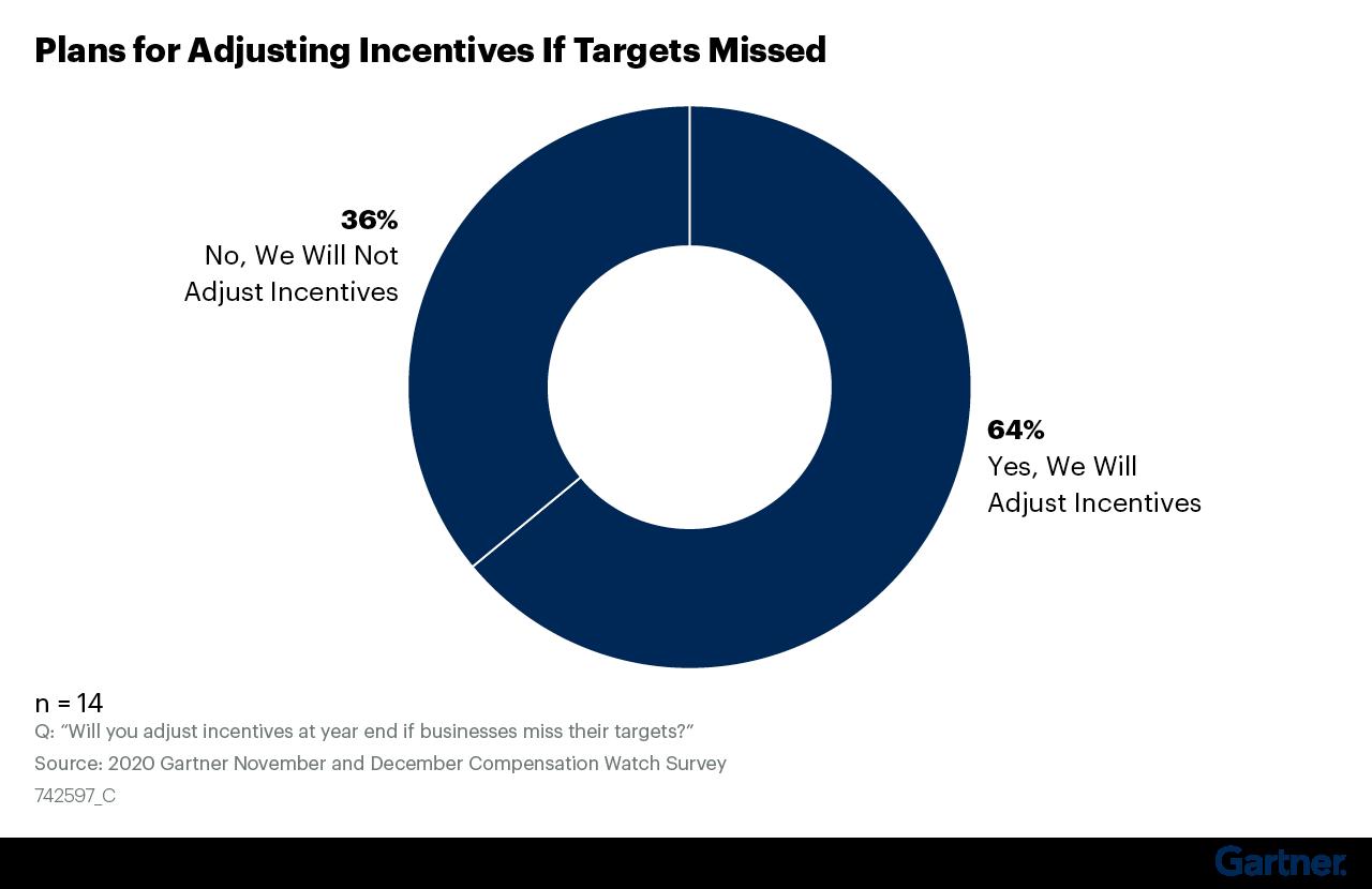 Figure 17: Plans for Adjusting Incentives If Targets Missed