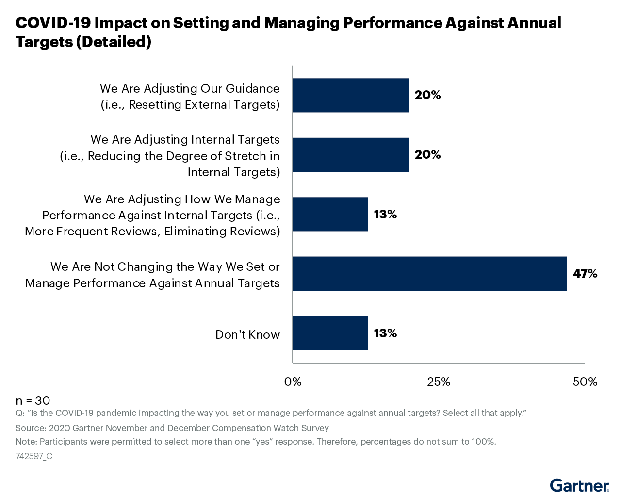 Figure 18: COVID-19 Impact on Setting and Managing Performance Against Annual Targets (Detailed)