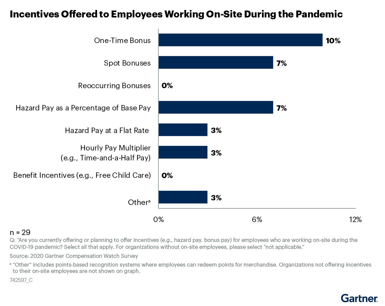 Figure 19: Incentives Offered to Employees Working On-Site During the Pandemic