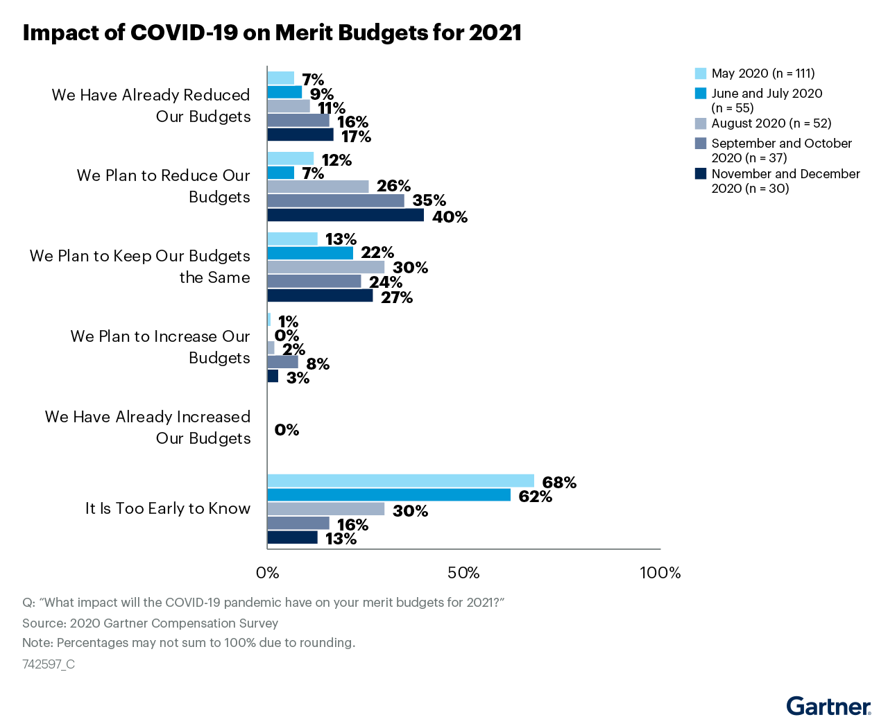 Figure 1: Impact of COVID-19 on Merit Budgets for 2021