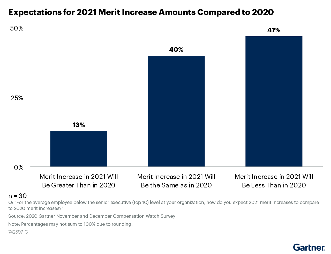 Figure 2: Expectations for 2021 Merit Increase Amounts Compared to 2020