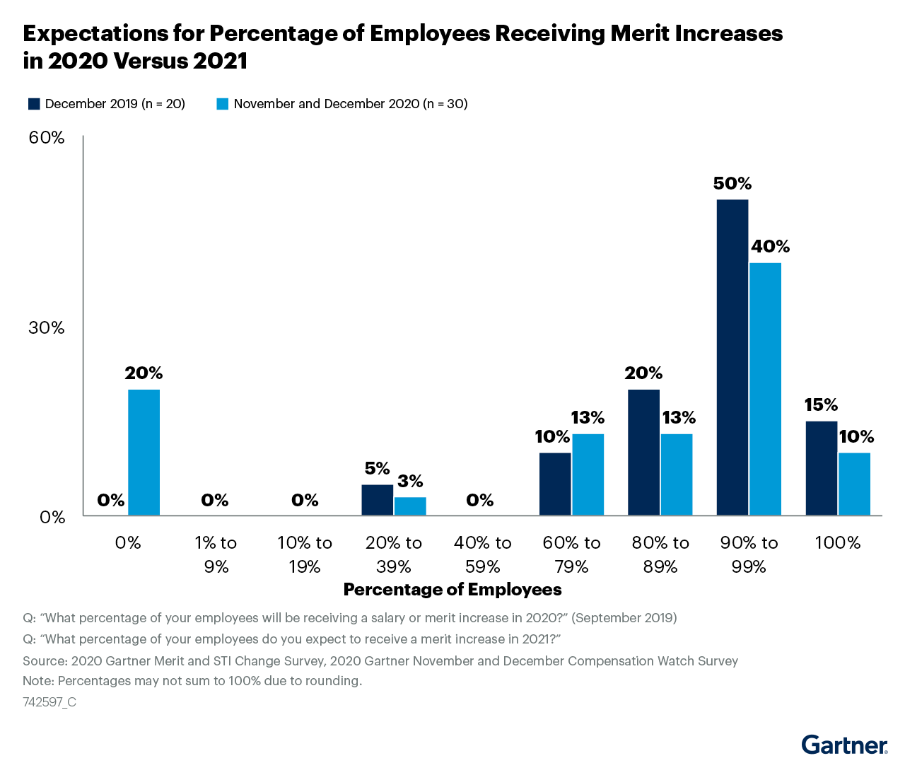 Figure 5: Expectations for Percentage of Employees Receiving Merit Increases in 2020 Versus 2021