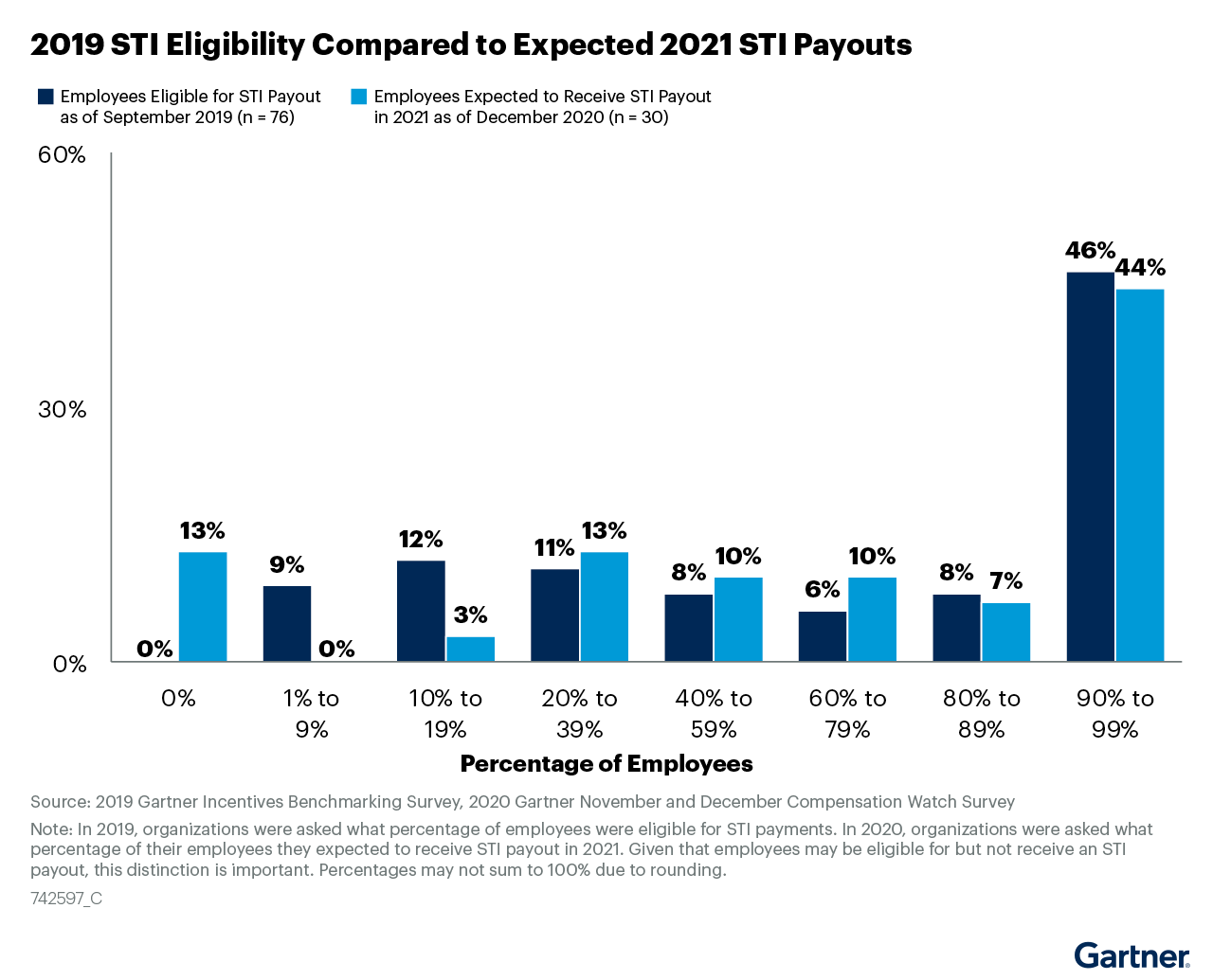 Figure 8: 2019 STI Eligibility Compared to Expected 2021 STI Payouts