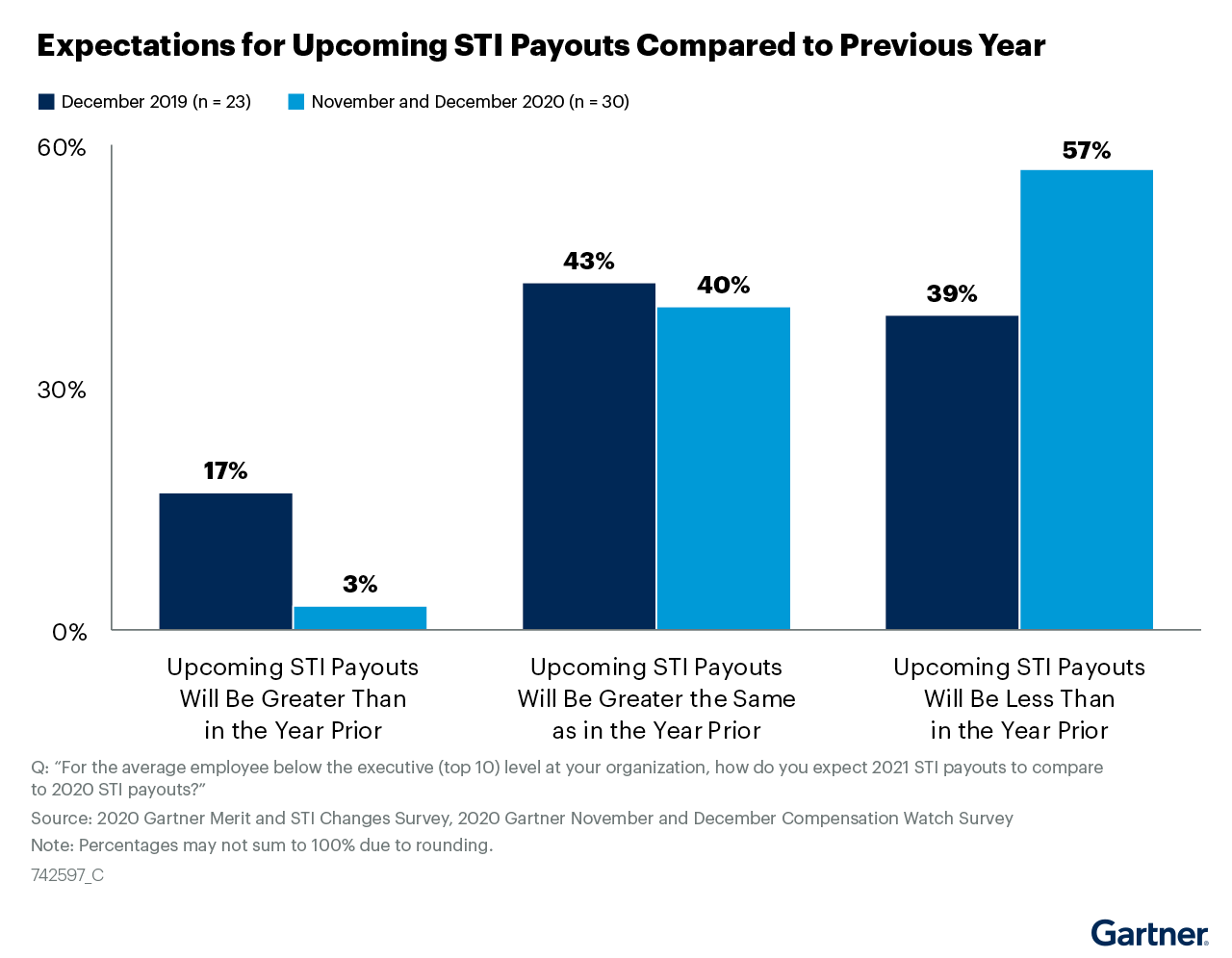 Figure 9: Expectations for Upcoming STI Payouts Compared to Previous Year