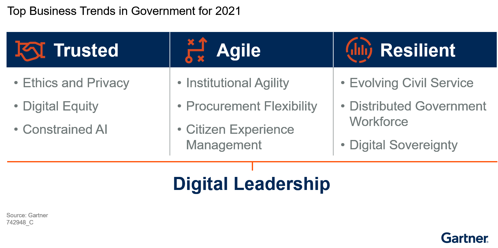 Figure 2 depicts three columns with the heading labels Trusted, Agile and Resilient from left to right. Three government business trends are listed in the Trusted column. They are Ethics and Privacy, Digital Equity, and Constrained AI. In the Agile column, Institutional Agility, Procurement Flexibility and Citizen Experience Management are listed. The Resilient column includes the Evolving Civil Service, Distributed Government Workforce and Digital Sovereignty trends. Below the three columns is the Digital Leadership trend. This indicates the critical role digital leadership plays in supporting the other nine government business trends.
