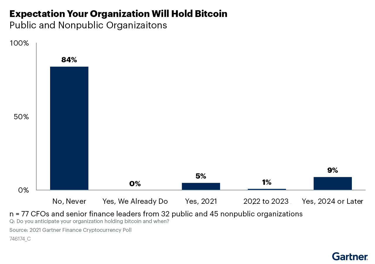 Figure 1. Expectation Your Organization Will Hold Bitcoin