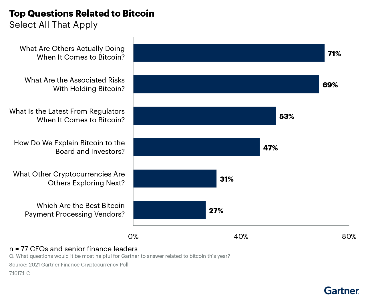 Figure 3. Top Questions Related to Bitcoin