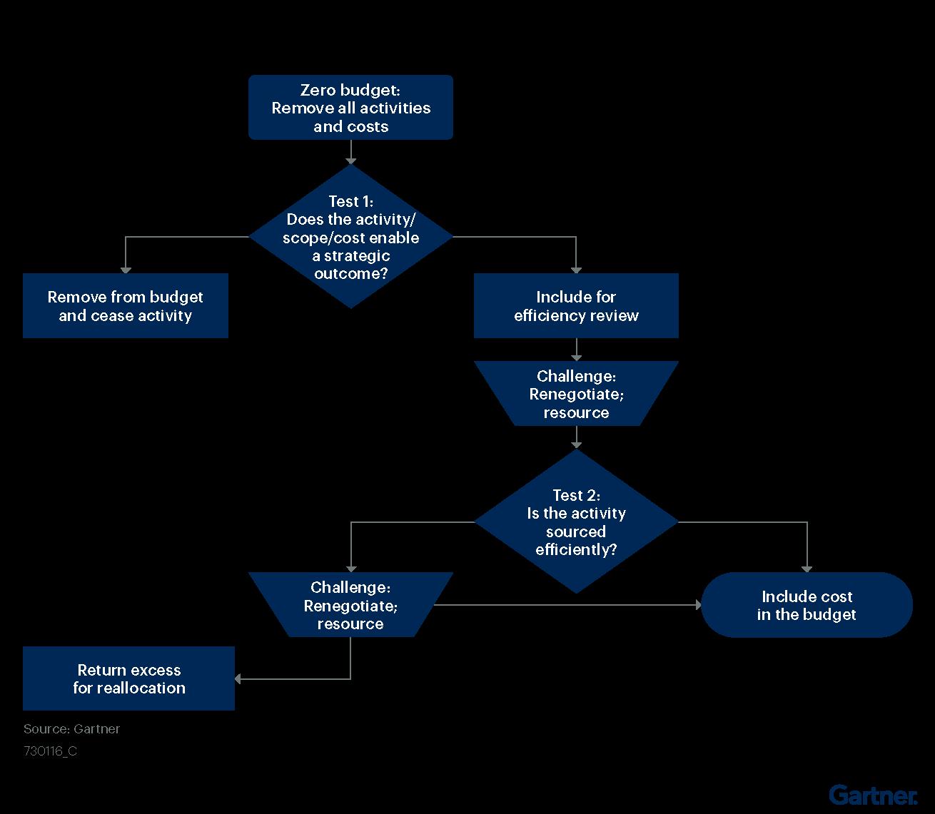 Figure 1. ZBB Decision Tree