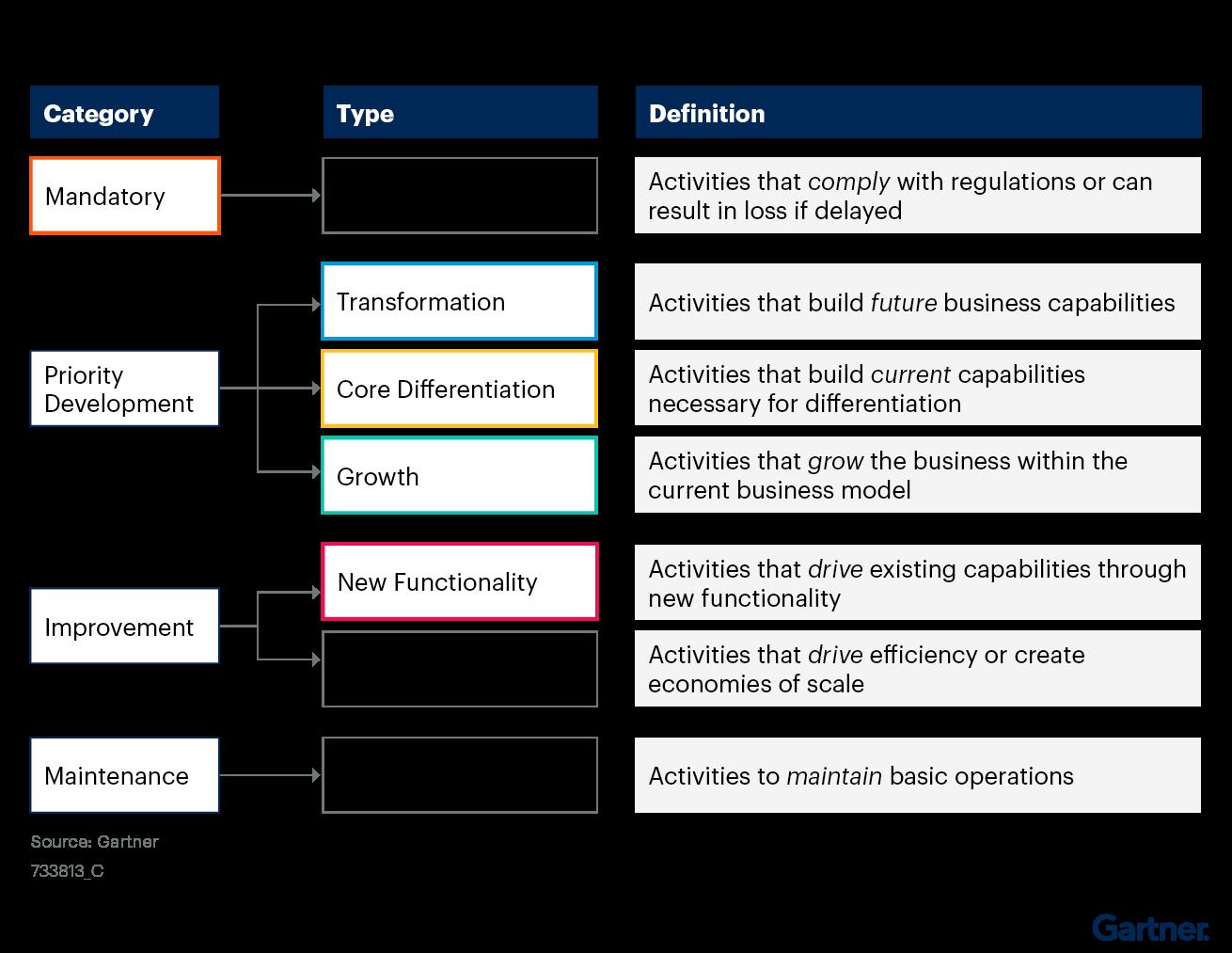 Figure 2. Prioritization Framework for ZBB