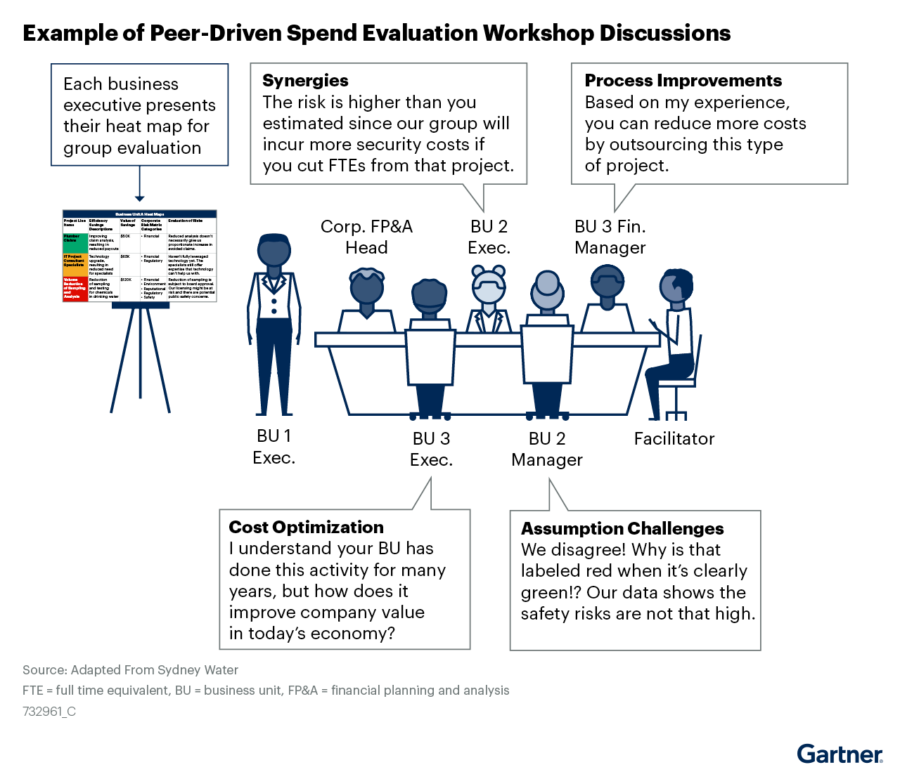 Figure 3. Example of Peer-Driven Spend Evaluation Workshop Discussions