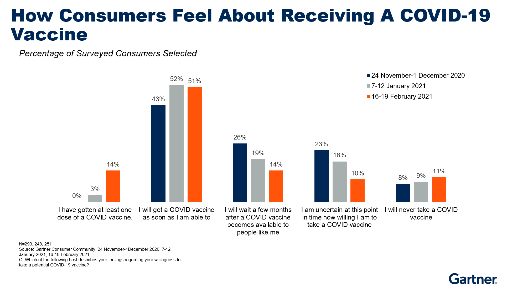 Figure 1. How Consumers Feel About Receiving A COVID-19 Vaccine