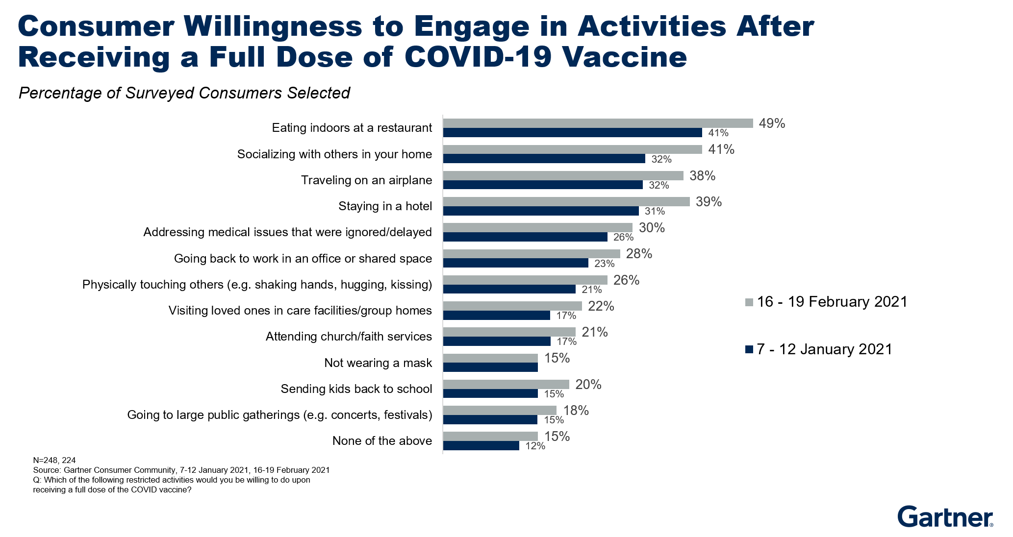 Figure 2. Consumer Willingness to Engage in Activities After Receiving a Full Dose of COVID-19 Vaccine