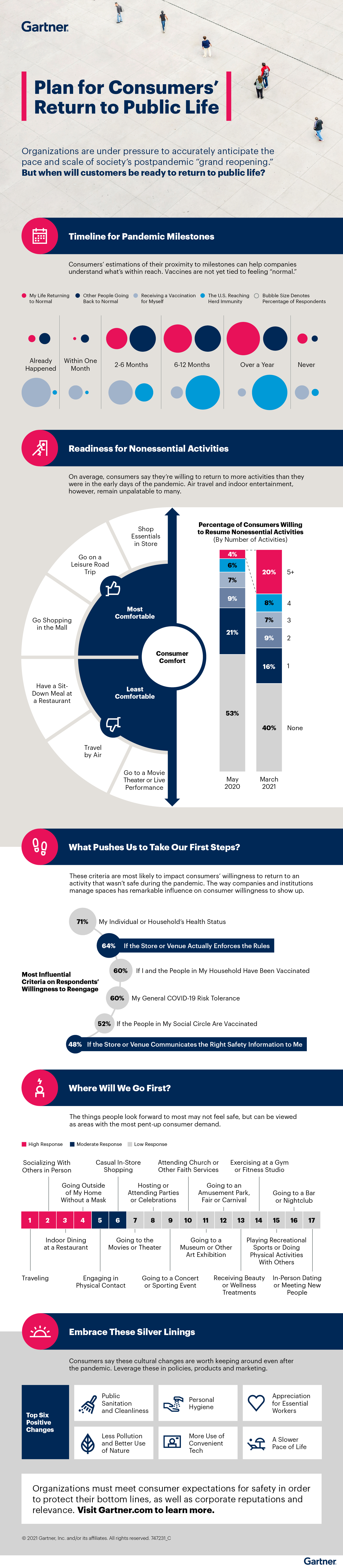 Infographic: Plan for Consumers' Return to Public Life