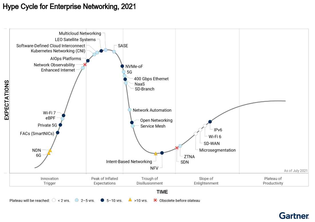 Hype Cycle for enterprise networking, 2021.