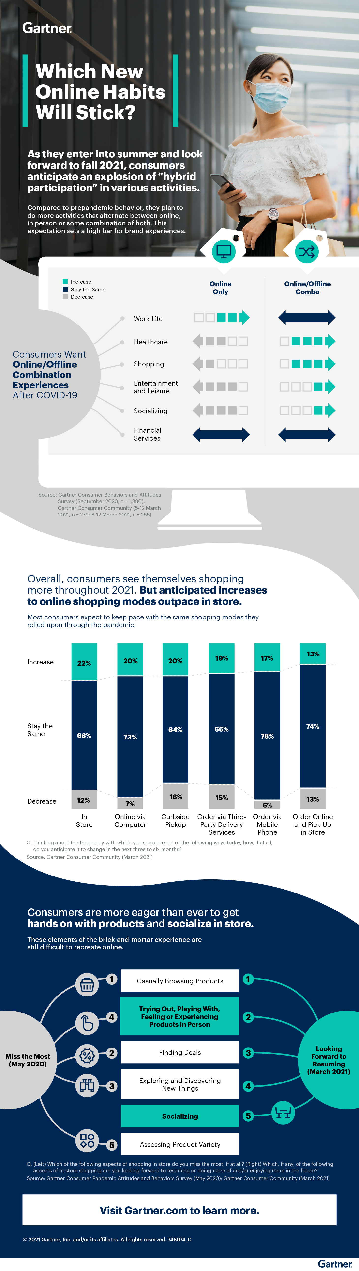 Infographic: Which New Online Habits Will Stick?