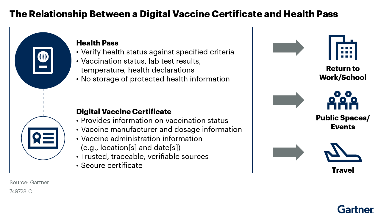 Figure 1 The Relationship Between a Digital Vaccine Certificate and Health Pass