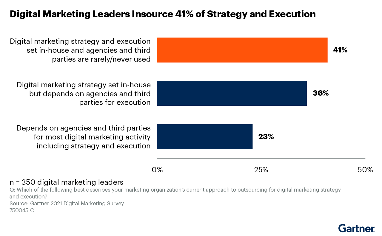 Figure 1. Digital Marketing Leaders Insource 41% of Strategy and Execution