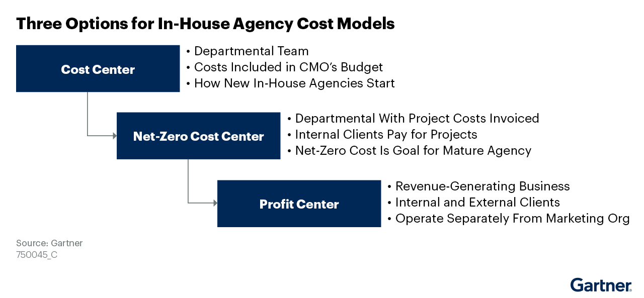 Figure 2. Three Options for In-House Agency Cost Models