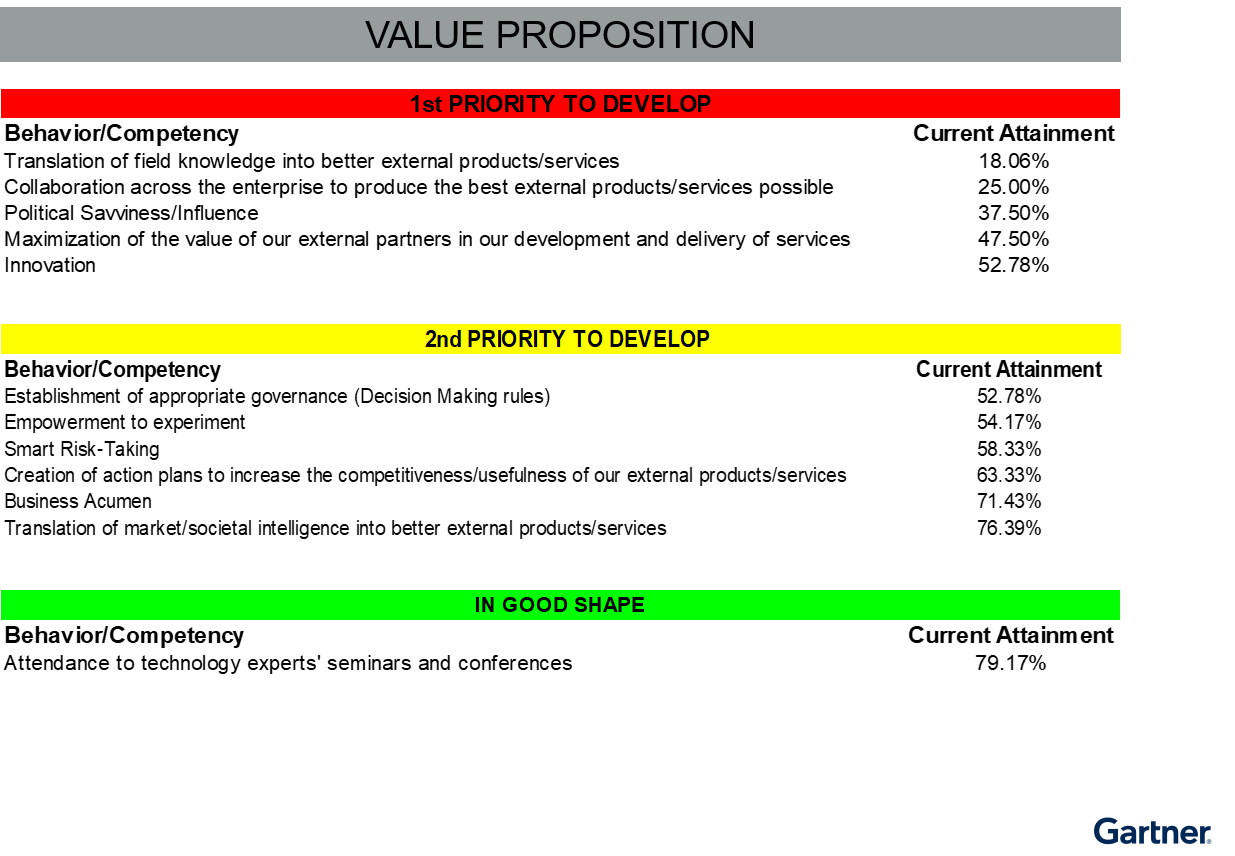 Example of Recommendations — Behaviors