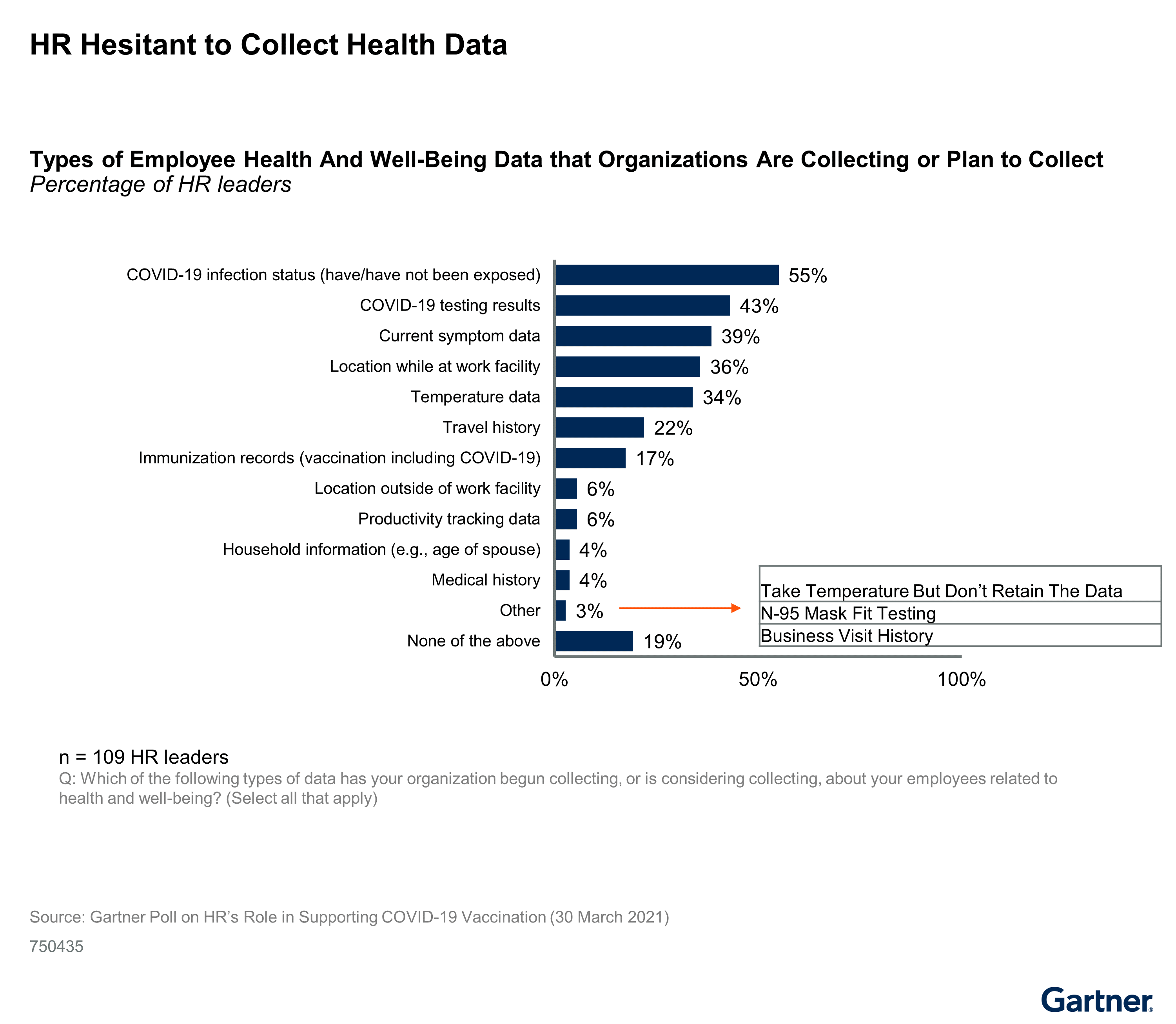 Figure 2: HR Hesitant to Collect Health Data