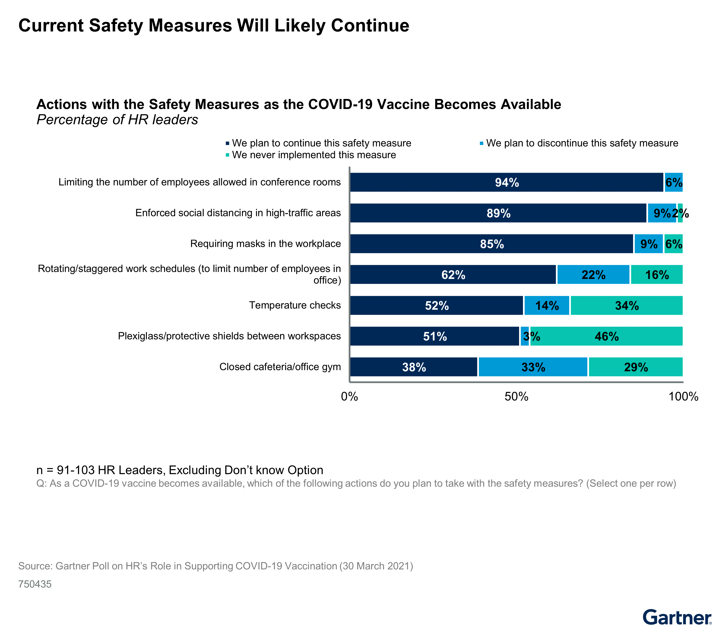 Figure 3: Current Safety Measures Will Likely Continue