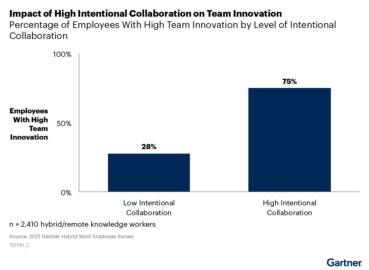 Figure 10: Impact of High Intentional Collaboration on Team Innovation