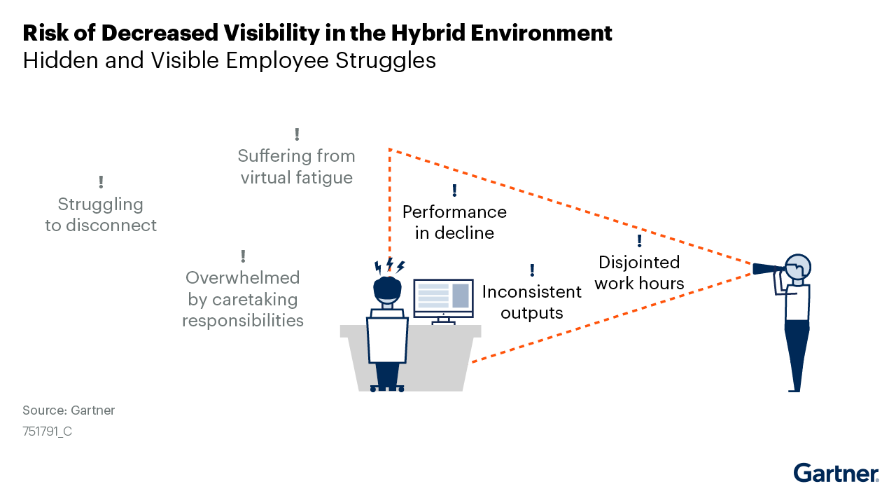 Figure 11: Risk of Decreased Visibility in Hybrid Environment