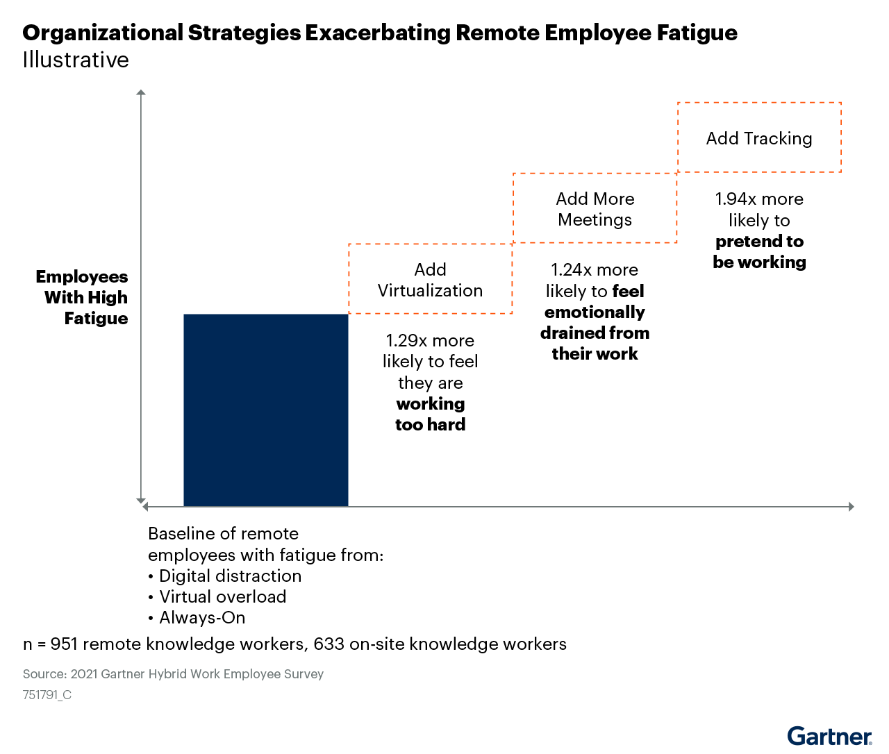 Figure 2: Organizational Strategies Exacerbating Remote Employee Fatigue