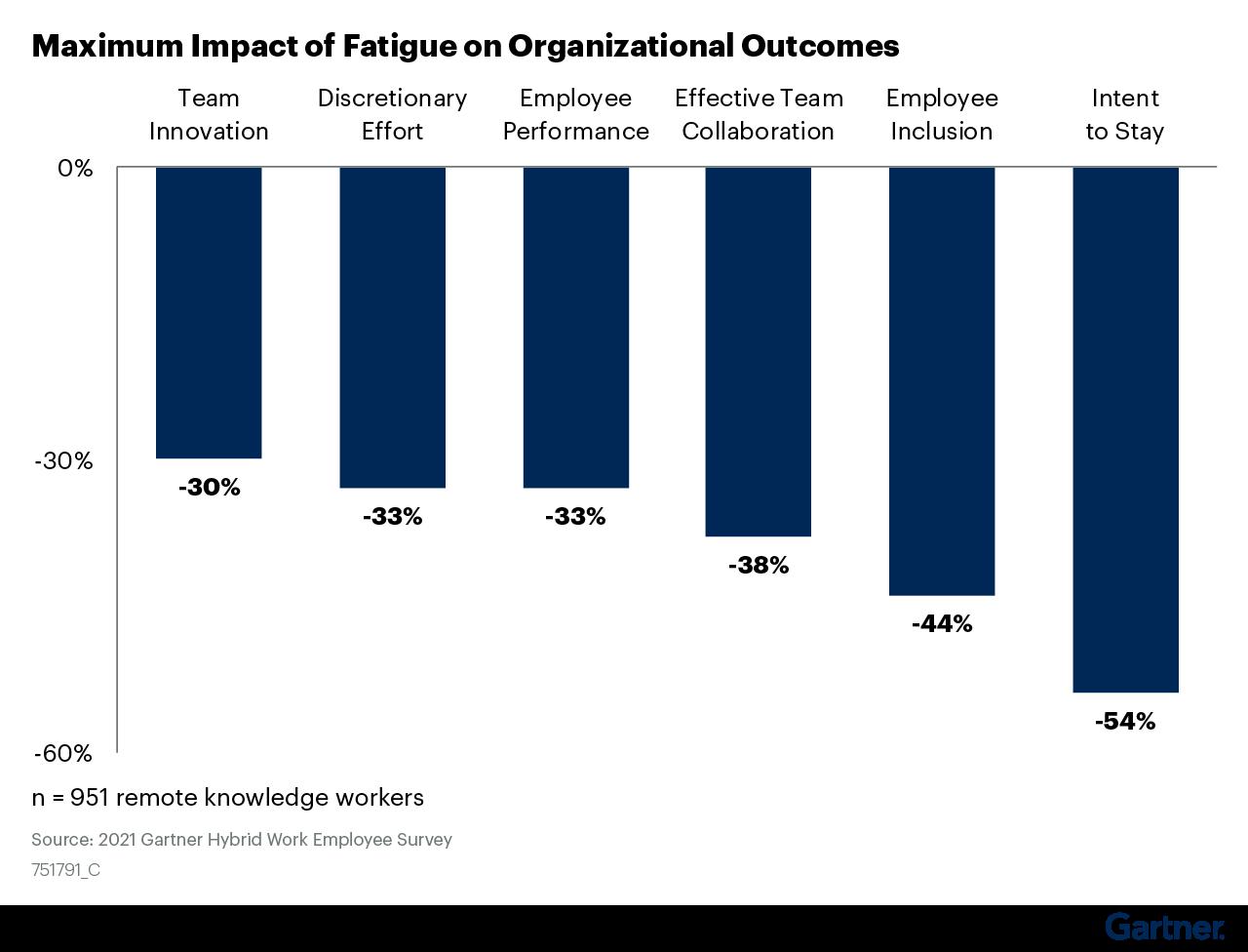 Figure 3: Maximum Impact of Fatigue on Organizational Outcomes