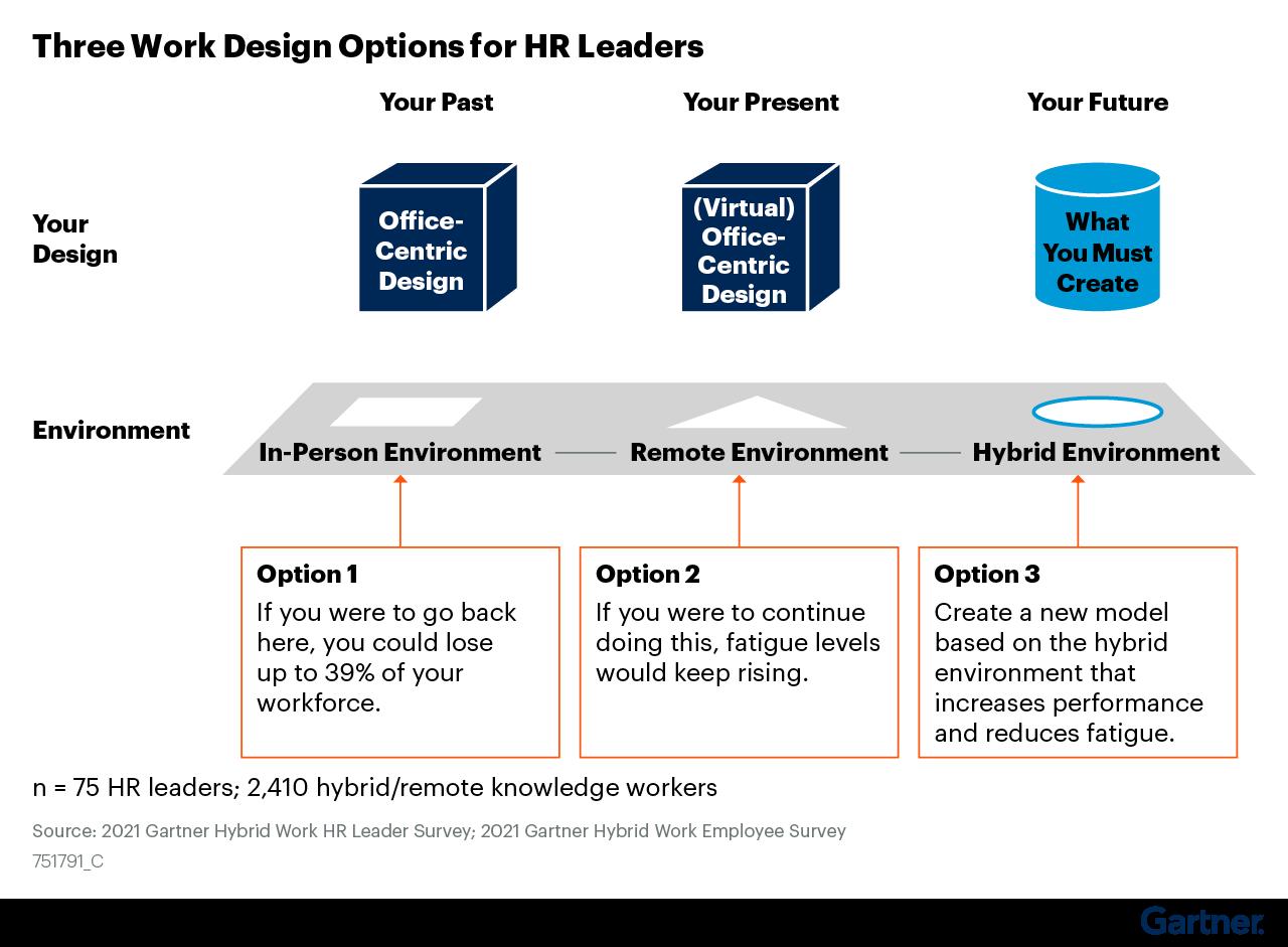 Figure 4: Three Work Design Options for HR Leaders