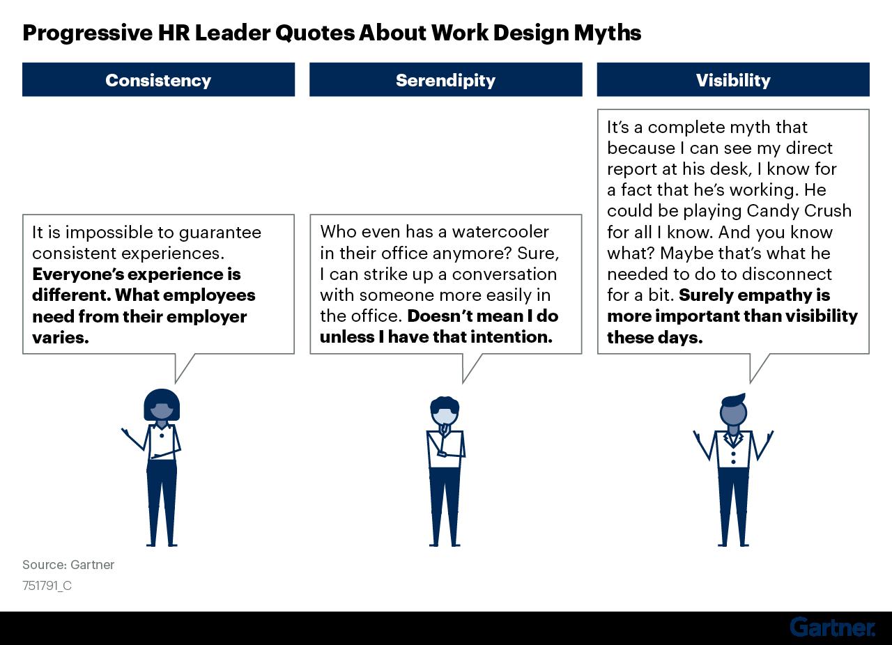 Figure 5: Progressive HR Leader Quotes About Work Design Myths