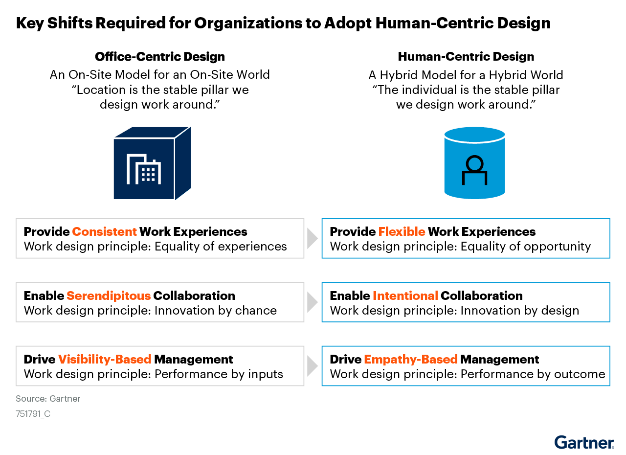 Figure 6: Key Shifts Required for Organizations to Adopt Human-Centric Design