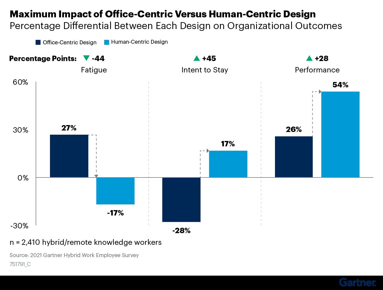 Figure 7: Maximum Impact of Office-Centric Versus Human-Centric Design