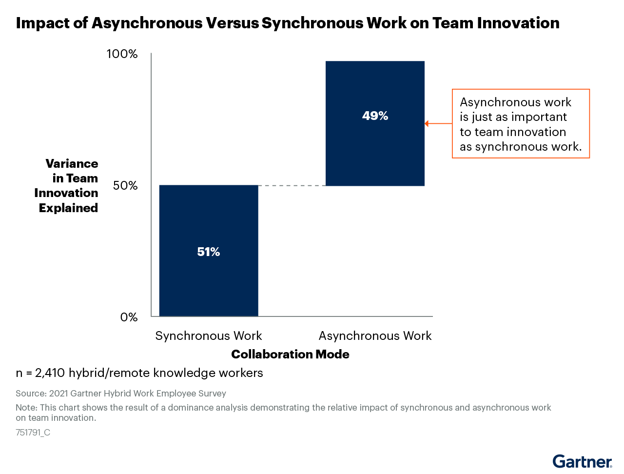 Figure 9: Impact of Asynchronous Versus Synchronous Work on Team Innovation